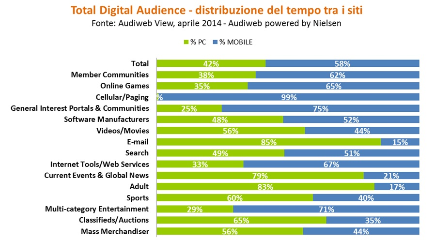 Total Digital Audience aprole 2014, Categorie