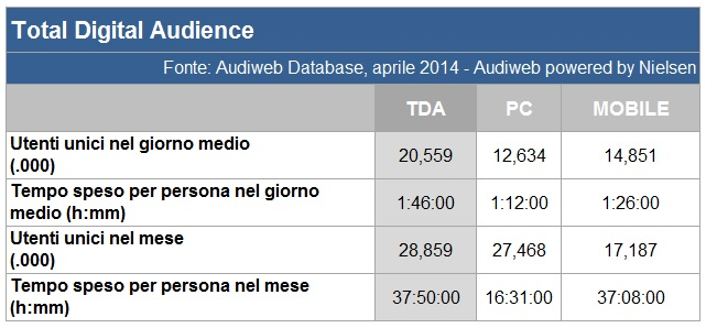 Total Digital Audience aprile 2014