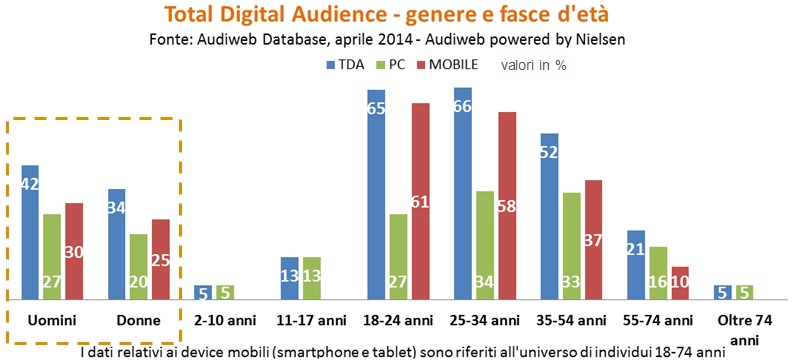 total digital audience del mese di aprile 2014 - socio-demo