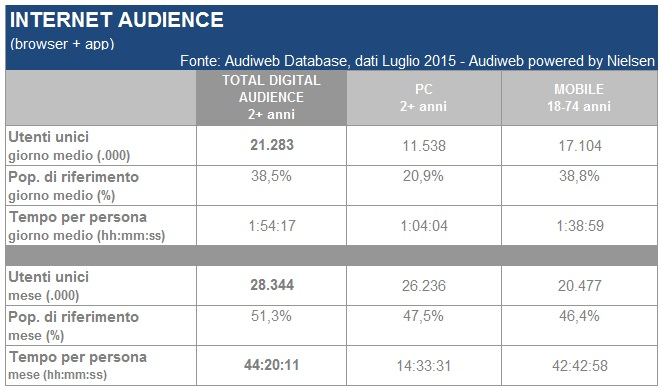 total_digital_audience_luglio2015