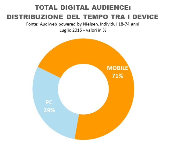 Total Digital Tempo Audience Luglio 2015