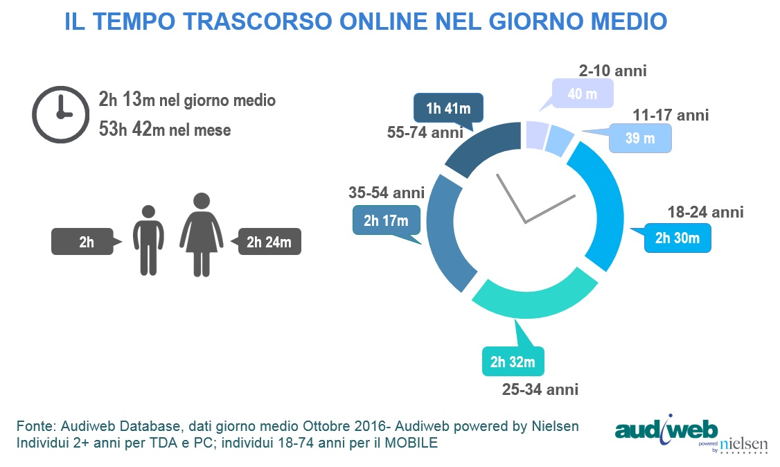 Total-Digital-Audience-tempo-ottobre-2016