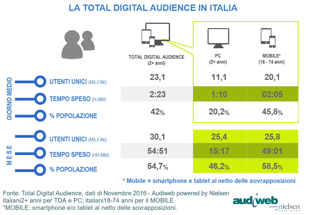 TotalDigitalAudience_novembre2016