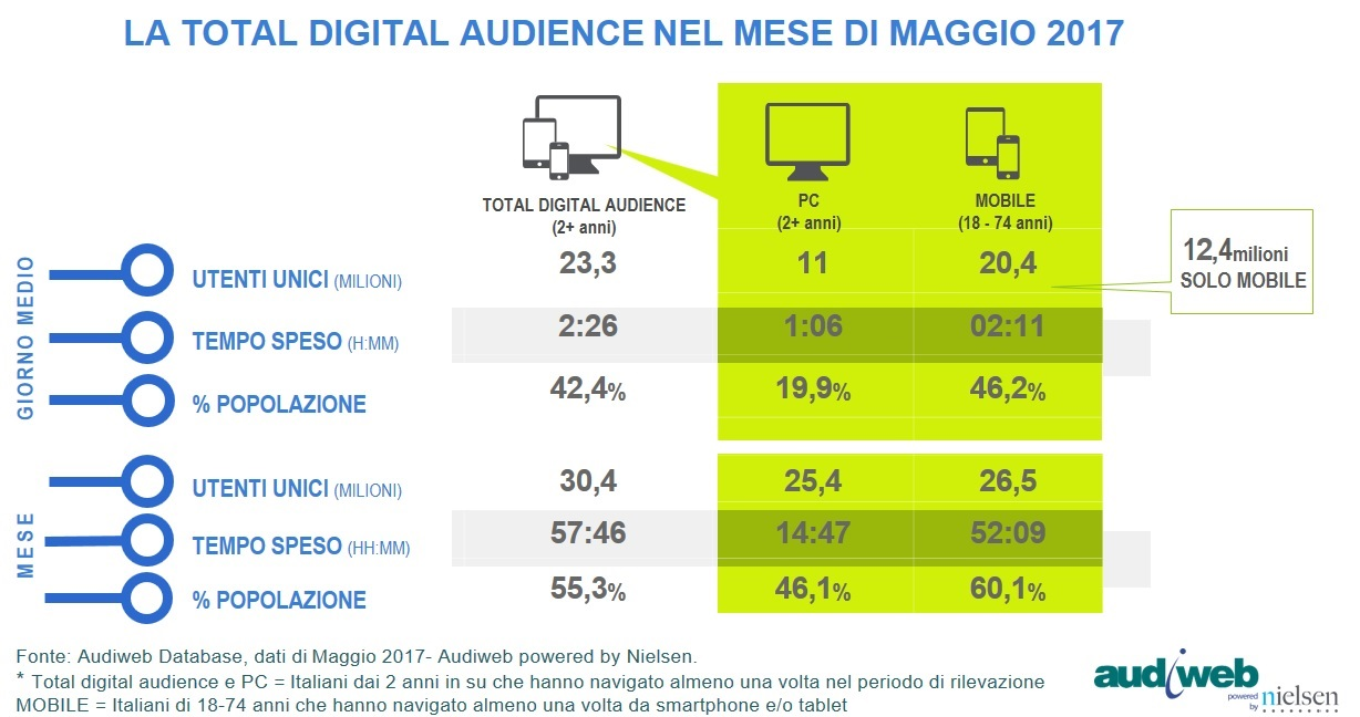 total_digital_audience_maggio2017