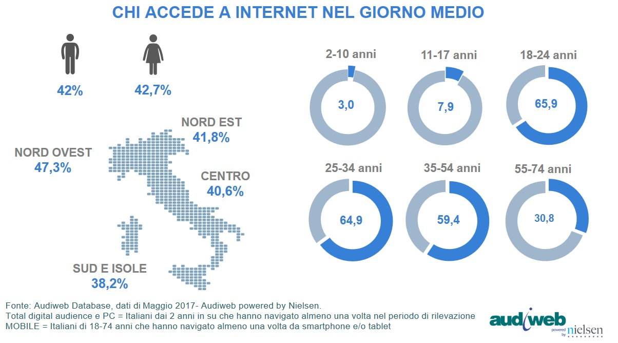 total_digital_audience_profili_maggio2017