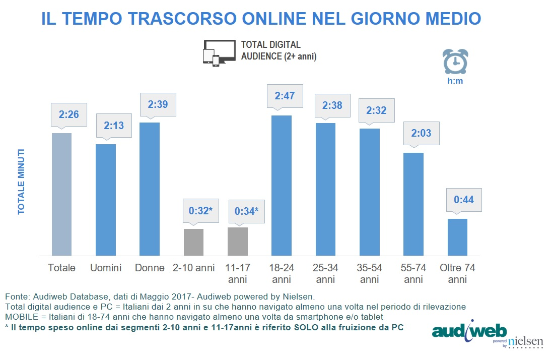 total_digital_audience_tempo_speso_maggio2017