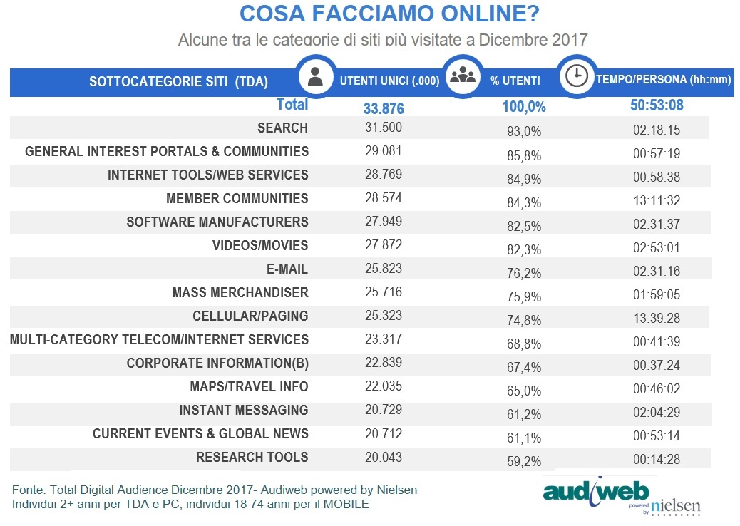 TotalDigitalAudience_categorie_short_dicembre2017