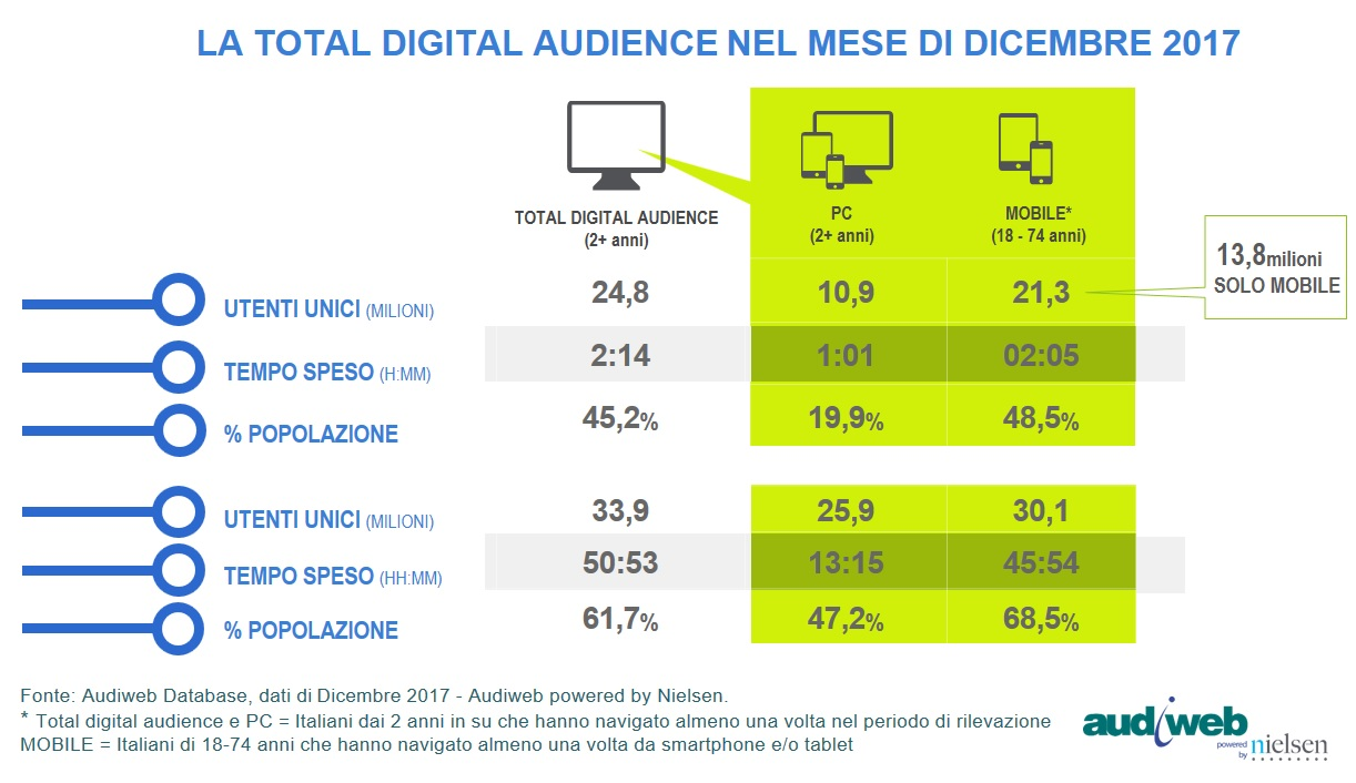 TotalDigitalAudience_dicembre2017