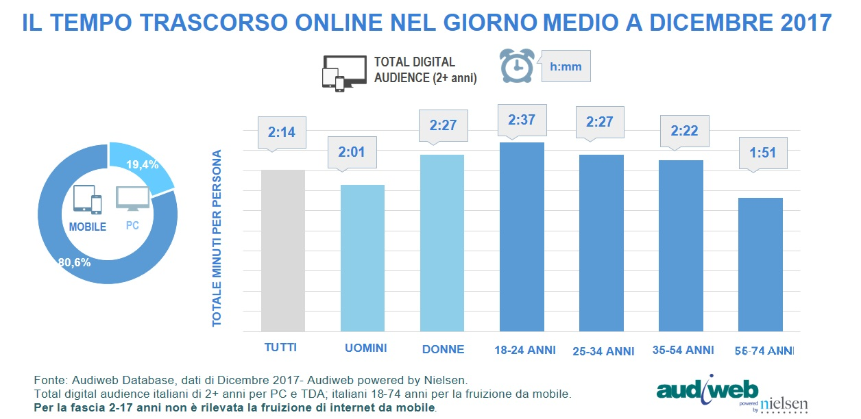 TotalDigitalAudience_tempo_dicembre2017