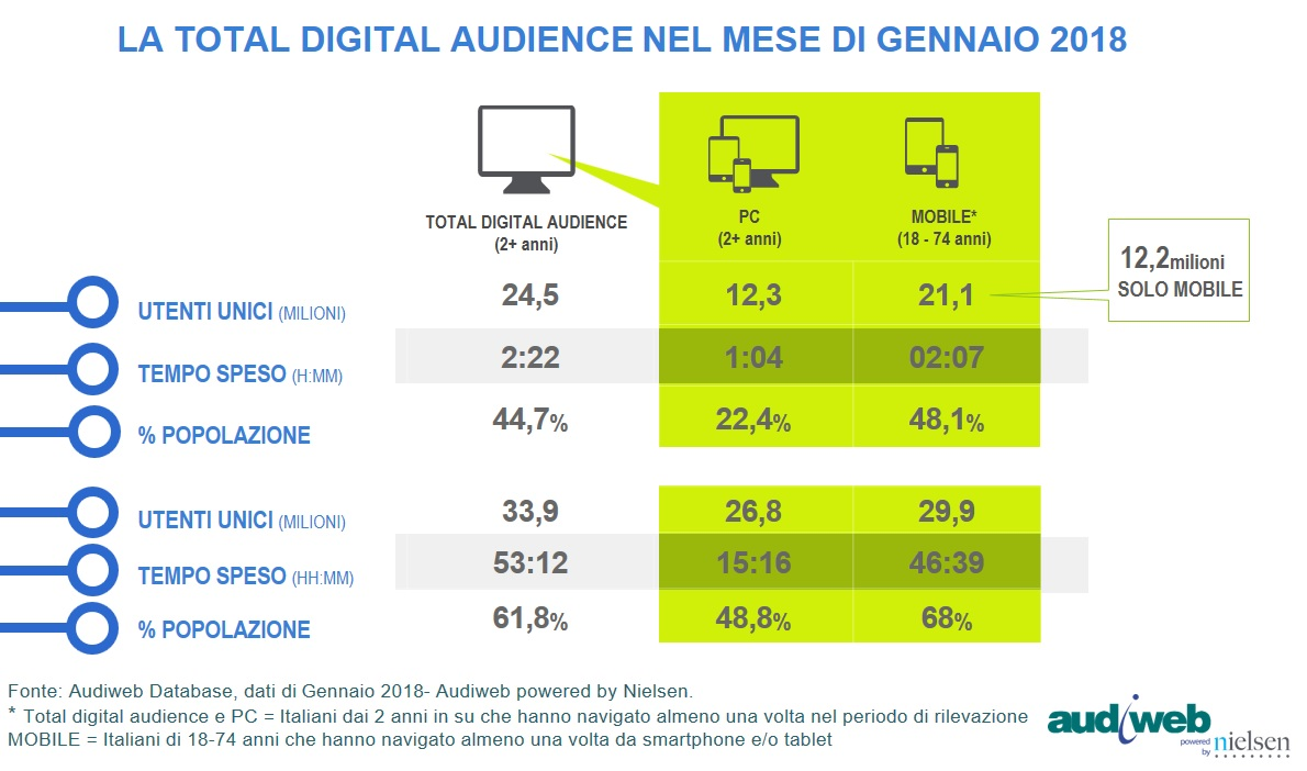 Total digital Audience - Gennaio 2018