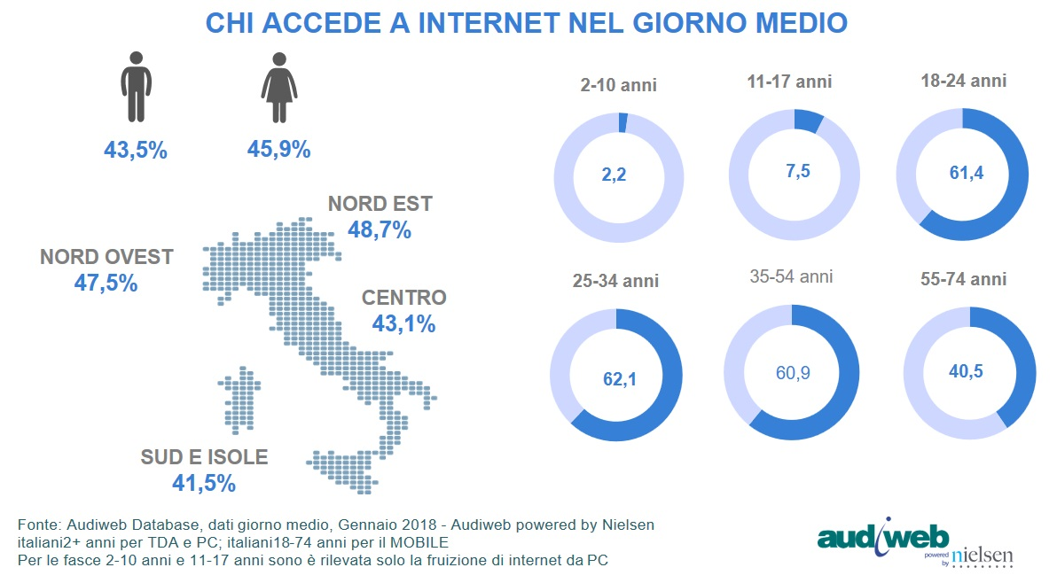Total digital Audience Profili - Gennaio 2018