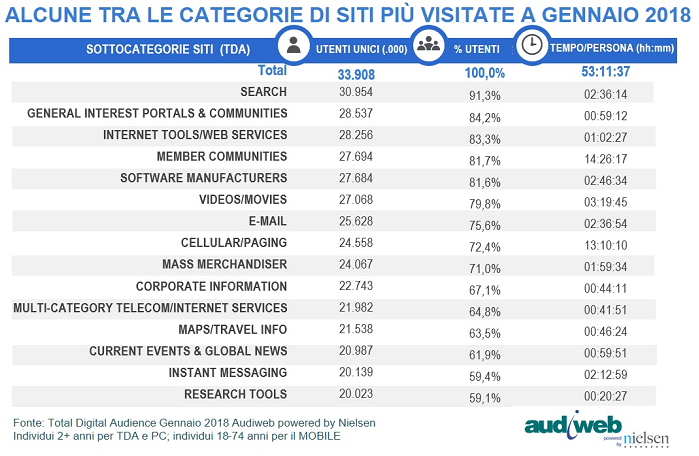 Total digital Audience: categorie - Gennaio 2018