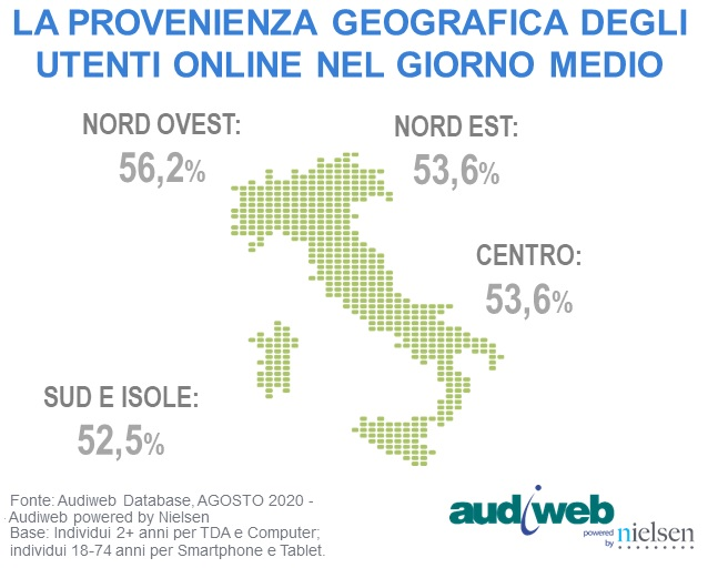 Total Digital Audience Agosto 2020 aree geografiche