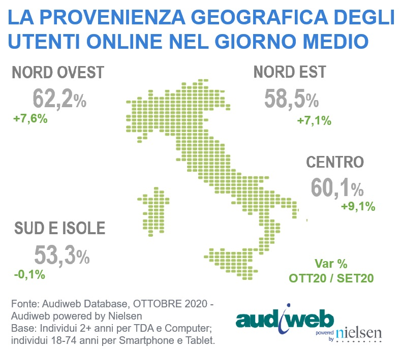Total Digital Audience Aree Geografiche Ottobre 2020