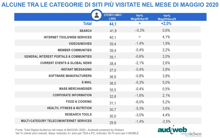total digital audience categorie siti maggio2020