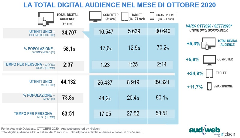 Total Digital Audience Ottobre 2020 ok