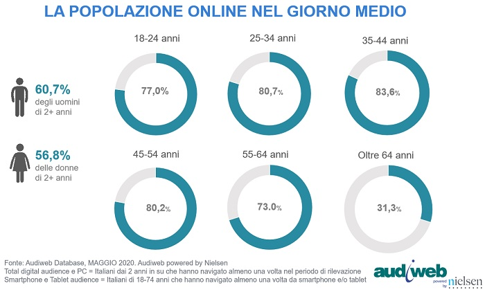 total digital audience profili maggio2020