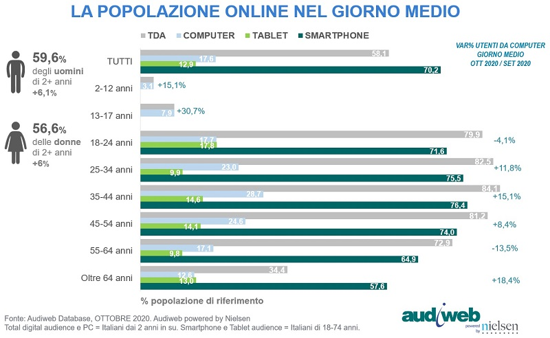 Total Digital Audience Profili OttobreVSsettembre 2020