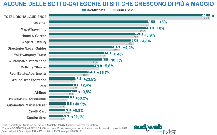 total digital audience sottocategorie siti incremento maggio2020