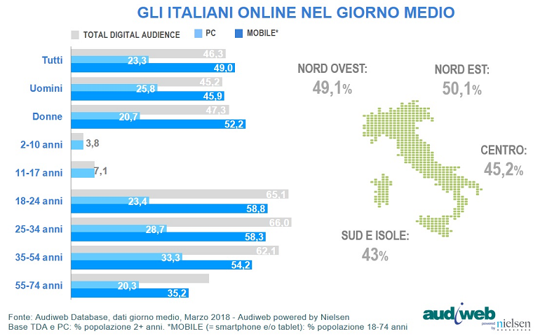 Total digital Audience: profili - Marzo 2018