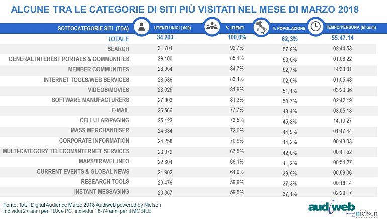 Total digital Audience: categorie - Marzo 2018