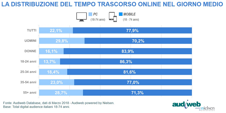 Total digital Audience: tempo online - Marzo 2018