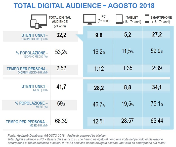 TotalDigitalAudience agosto2018