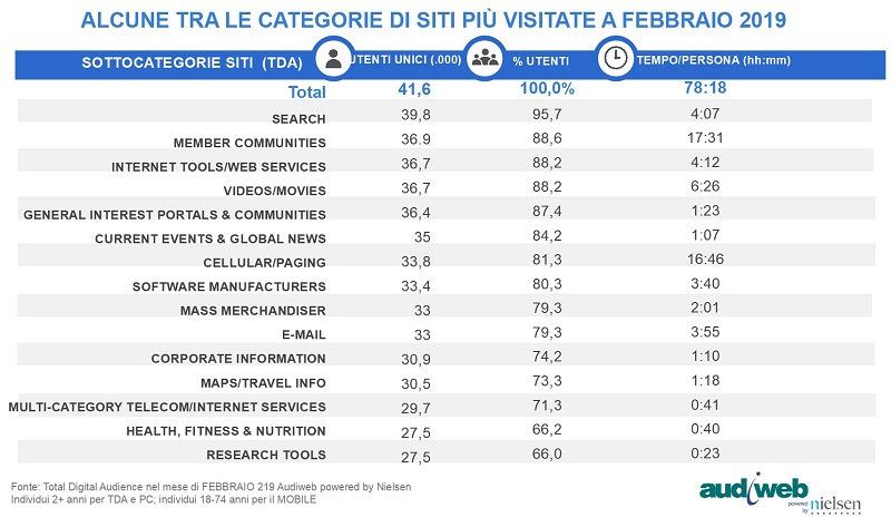 TotalDigitalAudience CategorieSiti febbraio2019