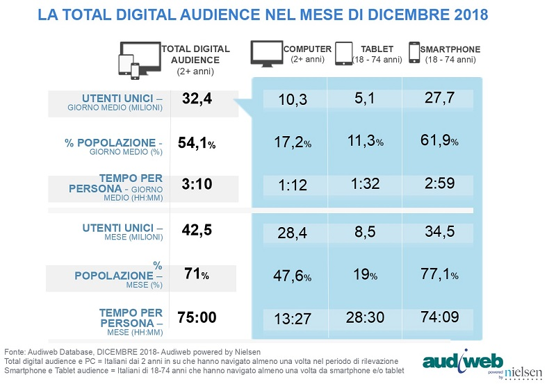 TotalDigitalAudience dicembre2018