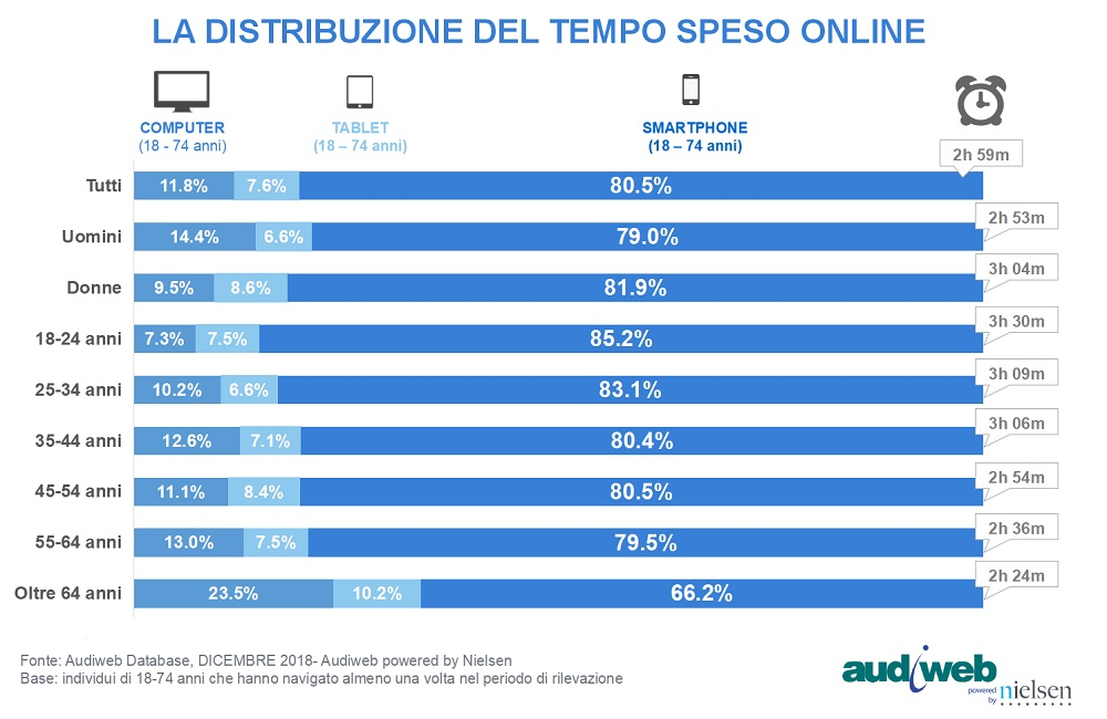 TotalDigitalAudience dicembre2018 tempo