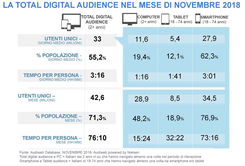 TotalDigitalAudience novembre2018