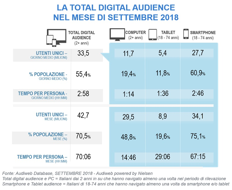 TotalDigitalAudience settembre2018