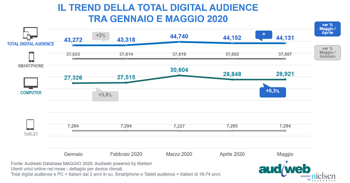 trend total digita audience gen mag2020